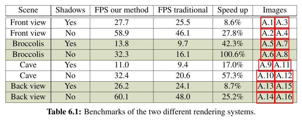 Benchmarks of the new algorithm compared to the old one from the report