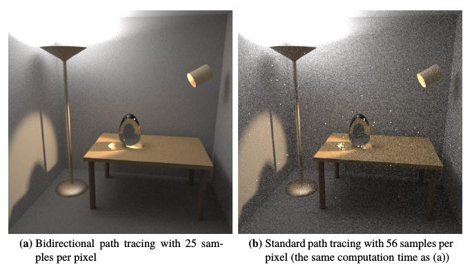 Difference between bidirectional and normal path tracing (from Veach's PhD thesis).